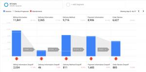 Google Analytics Enhanced E-commerce Checkout Funnel